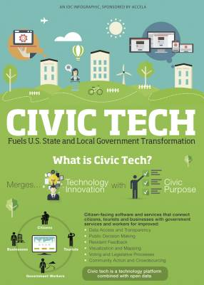 b2ap3_thumbnail_Civic-Tech-Infographic-from-Accela-and-IDC_20141204-191818_1.jpg